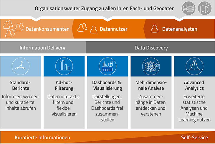 Eine Datenanalyse-Software für alle Mitarbeiter einer Organisation – Kollaboration und bedarfsgerechter Zugang