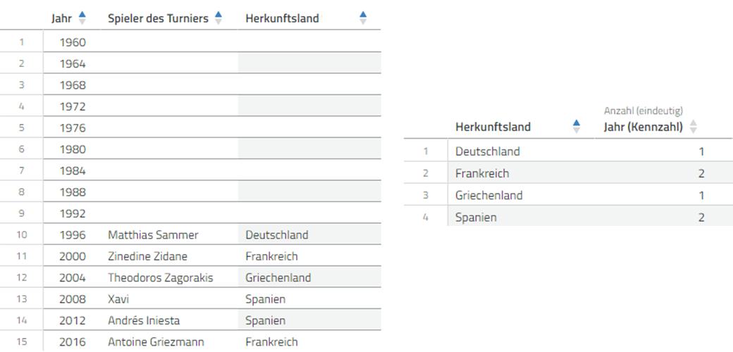Daten zu den Spielern des Turniers der Fußball-EMs in der Datenanalyse-Software Cadenza