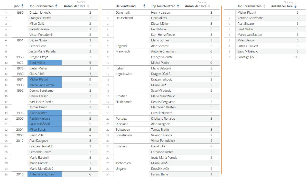 Verschiedene Betrachtungsmöglichkeiten der Top Torschützen der Fußball-EMs mit der Datenanalyse- und Reporting-Software Cadenza ermöglichen vielseitige Erkenntnisse