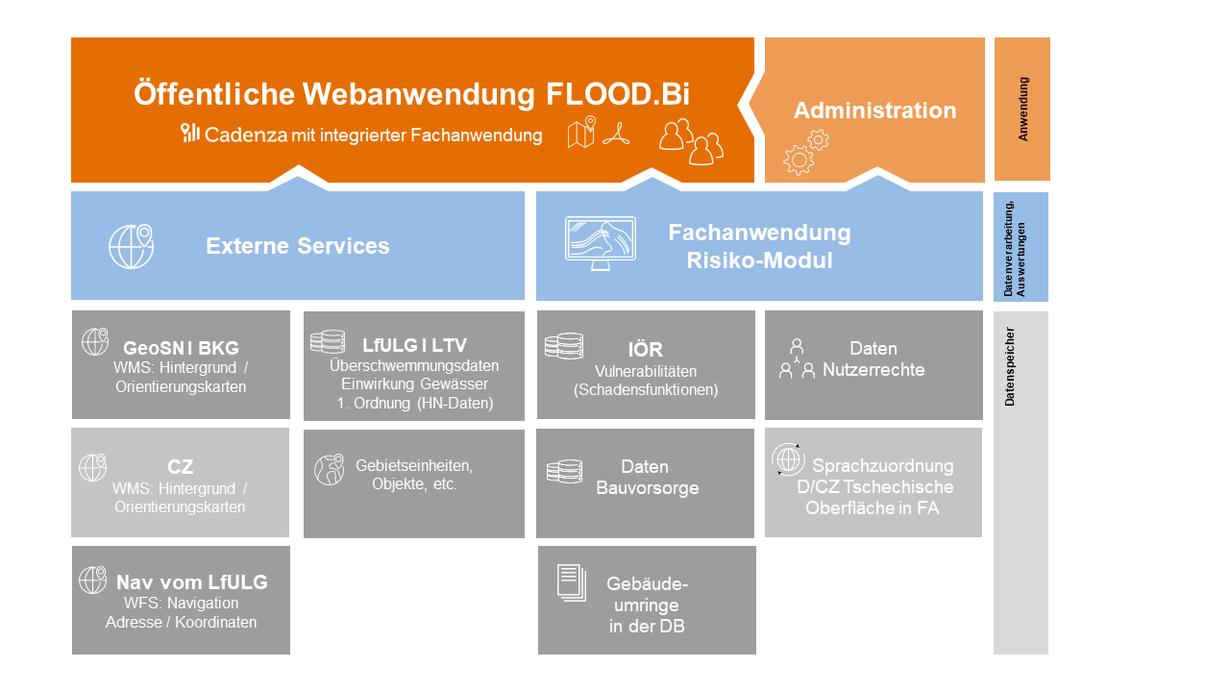 Abb. 2: Architektur Webanwendung FLOOD.Bi