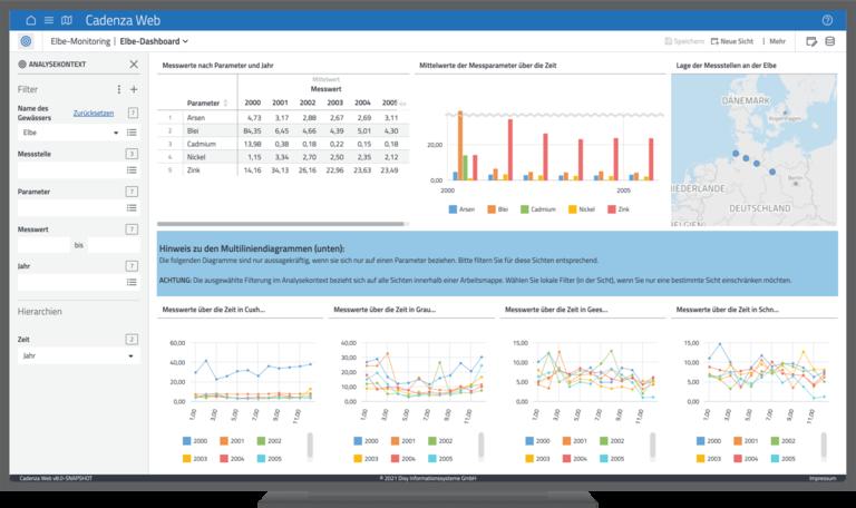 Wie schaut Data Discovery mit Cadenza Workbooks aus? Beispiel: Arbeitsblatt mit einem Dashboard