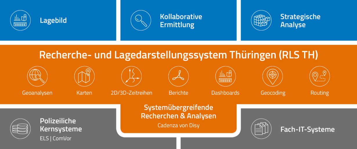 Abb. 1: Architektur des neuen Recherche- und Lagedarstellungssystems der Thüringer Polizei (RLS TH) auf Basis von Cadenza
