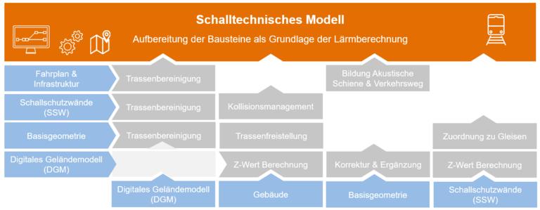 Abb. 5: Bausteine und Abhängigkeiten des schalltechnischen Modells