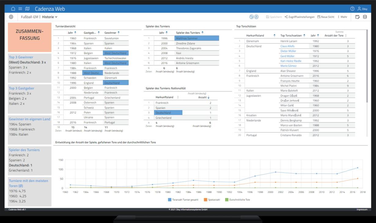 Ein Fußball-EMs Dashboard mit der Datenanalyse- und Reporting-Software Cadenza erstellen