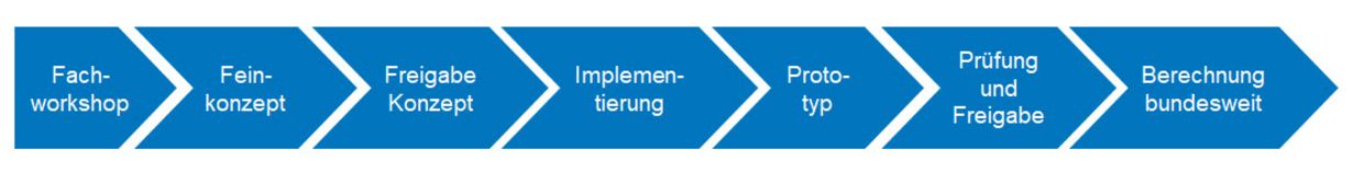 Abb. 4: Grundsätzliches Vorgehen bei der Datenaufbereitung im Rahmen der Lärmkartierung