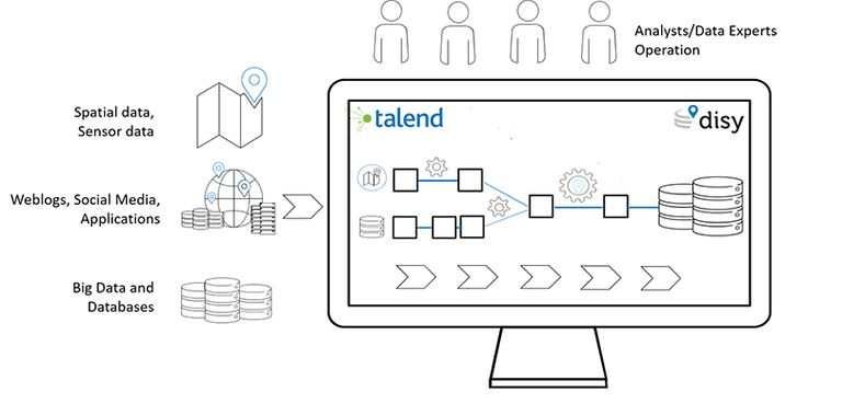 alend features a graphical interface that offers users the most direct and accessible control, and therefore effectively supports data integrators and data analysts involved in the design and creation of data flows.