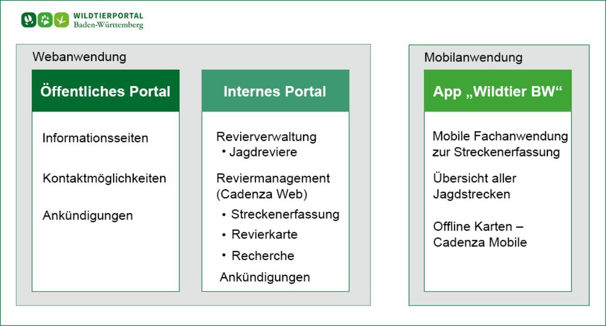 Abb. 1: Aufbau des Wildtierportals Baden-Württemberg