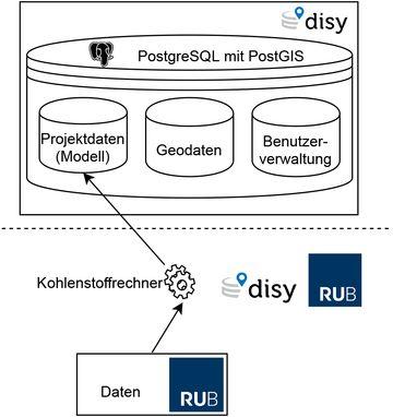 Abbildung 2: Das Zusammenspiel der Projektpartner RUB und Disy