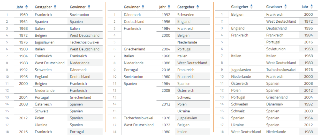 : Drei Tabellen mit demselben Inhalt aber verschiedenem Blickwinkel auf die Daten zur Fußball-EM in der Datenanalyse-Software Cadenza