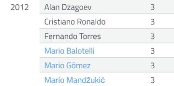 """Tabelle in der Datenanalyse-Software Cadenza zur Fußball-EM 2012 mit drei Top Torschützen mit dem Vornamen """"Mario"""""""
