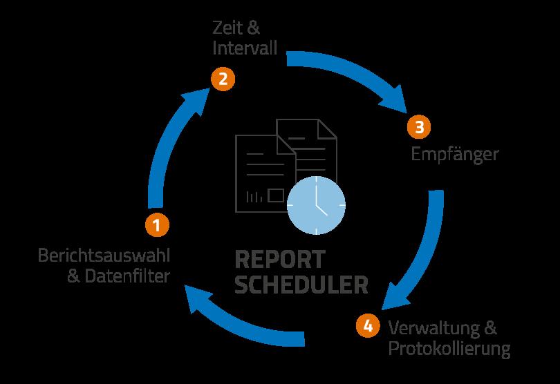 Abb. 1: Mit dem Report Scheduler steht in Cadenza 2019 Autumn zum ersten Mal die Möglichkeit bereit, Reports zeit- und ereignisgesteuert automatisiert zu erstellen und zu versenden.